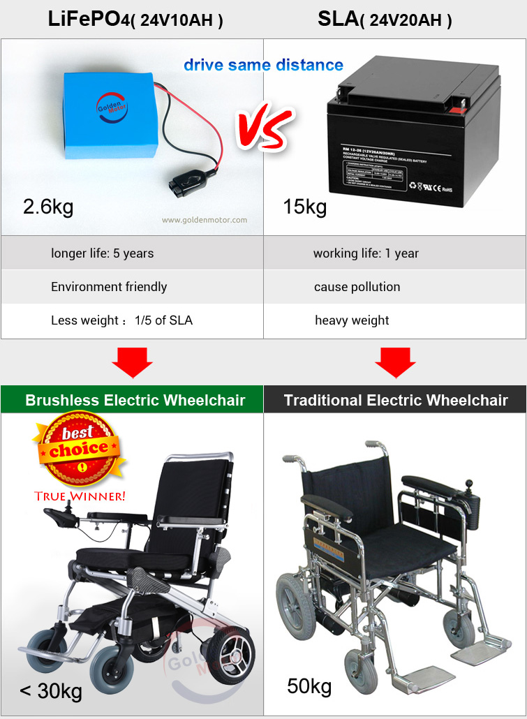 brushless electric wheelchair, power wheelchair, brushless wheelchair motor, hub motor