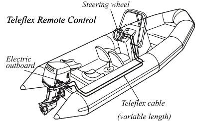 Electric Propulsion Outboard Ezoutboard Ez Outboard