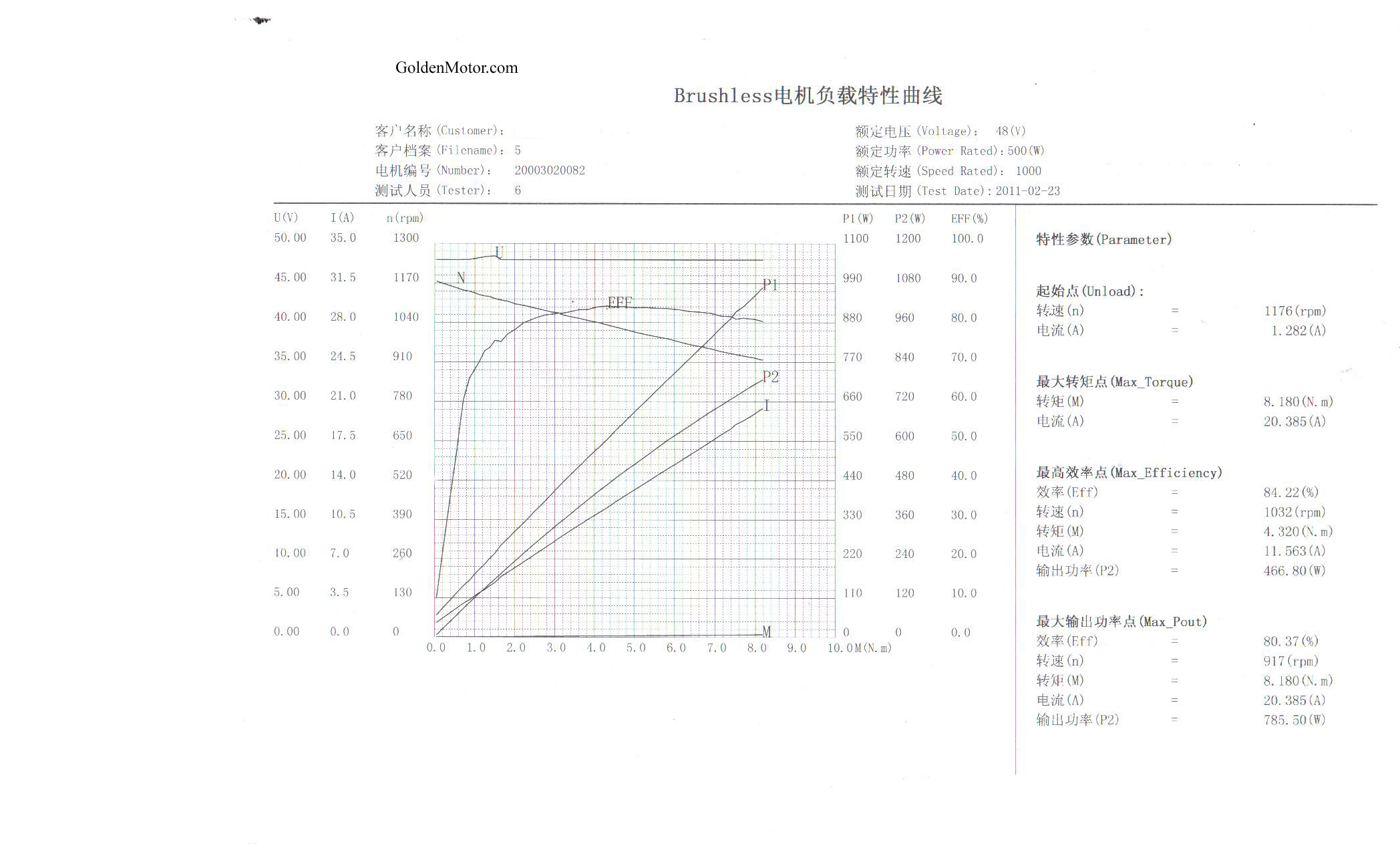 Brushless Motors Bldc Motor Sensorless Controllers 10 Hp Electric Wiring Diagram 500w Performance Curve