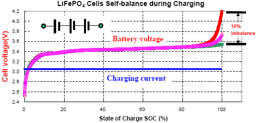 Image B on Lead Acid Battery Charger Circuit